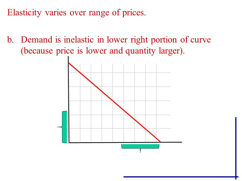 Elasticity varies over range of prices. a.Demand is more elastic in upper left portion of curve (because price is higher and quantity smaller).