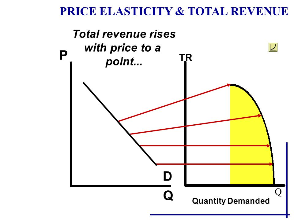 Q P D When prices are low, TR Quantity Demanded PRICE ELASTICITY & TOTAL REVENUE So is total revenue Q