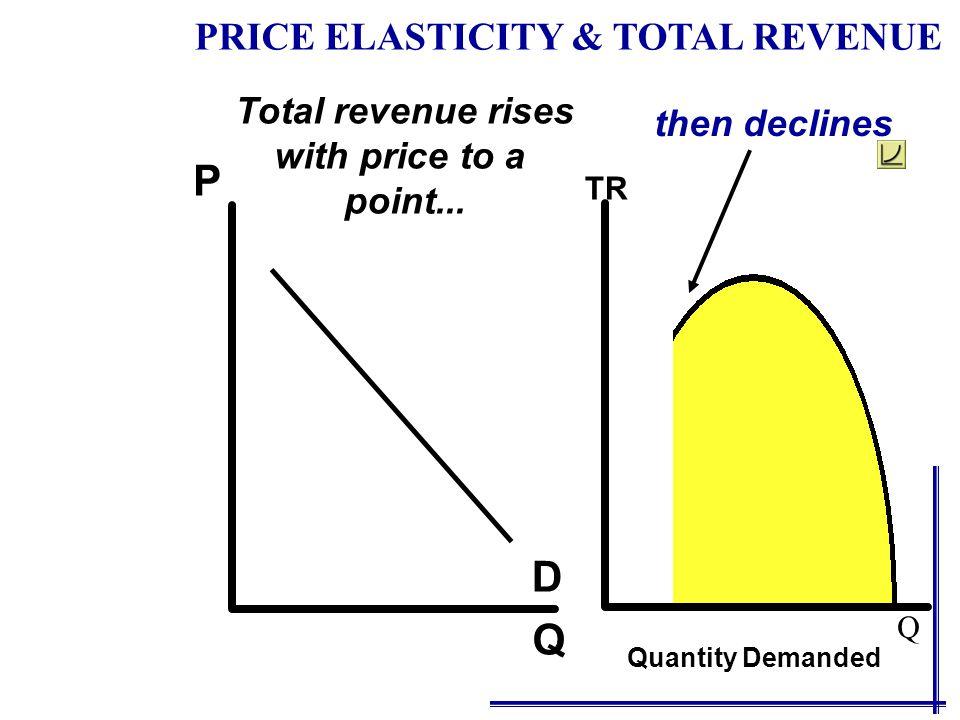 Q P D Total revenue rises with price to a point... TR Quantity Demanded PRICE ELASTICITY & TOTAL REVENUE Q