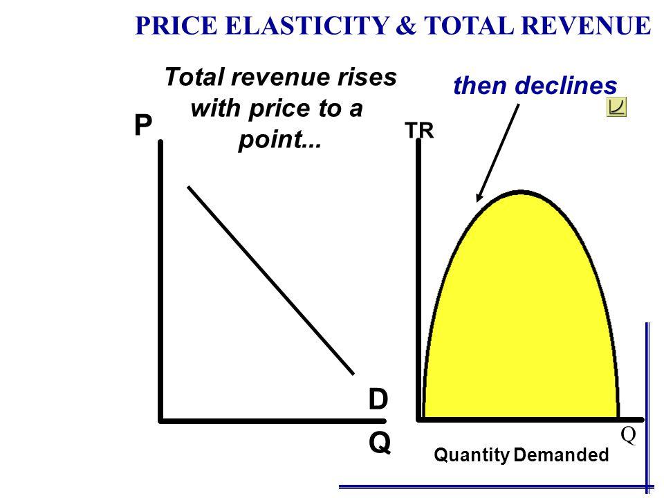 Q P D Total revenue rises with price to a point... then declines TR Quantity Demanded PRICE ELASTICITY & TOTAL REVENUE Q