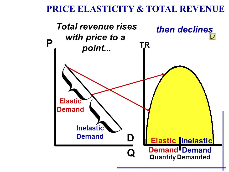 Q P D Total revenue rises with price to a point... then declines Inelastic Demand Inelastic Demand TR Quantity Demanded PRICE ELASTICITY & TOTAL REVEN