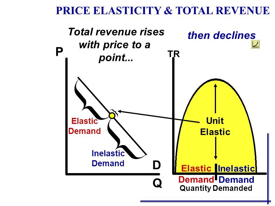 Q P D Total revenue rises with price to a point... then declines Elastic Demand Elastic Demand Inelastic Demand TR Quantity Demanded PRICE ELASTICITY