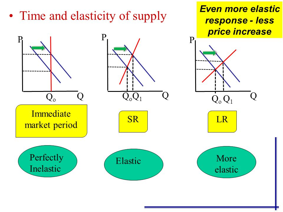 The ease of shifting resources between alternative uses is very important in price elasticity of supply because it will determine how much flexibility