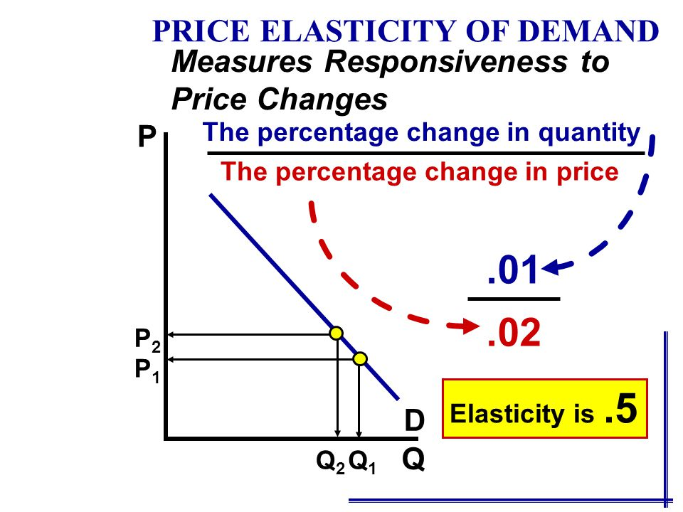 To solve this problem, we use the average, or the midpoint formula for elasticity: ε d = (Q d 2 - Q d 1 ) ( P 2 -P 1 ) (Q d 2 + Q d 1 )/2 ( P 2 +P 1 )/2 Applying to our example: ε d = (5-4)/(4.5) (4-5)/(4.5) ε d =  -1  = 1 ÷ ÷