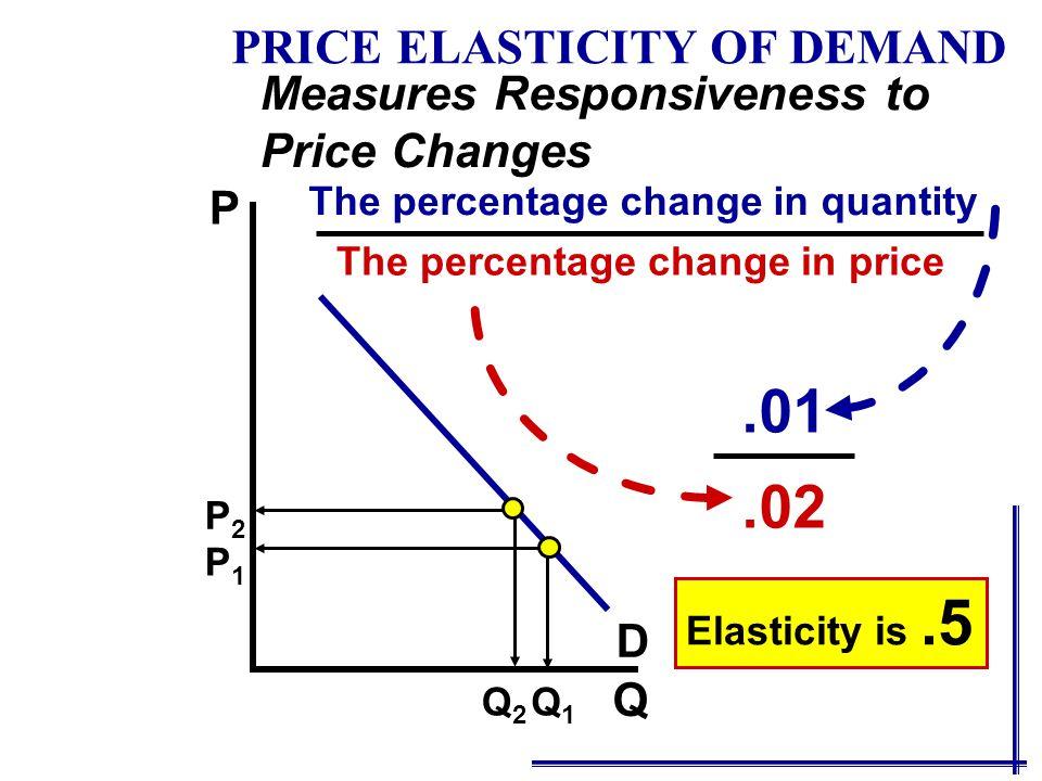 The percentage change in price The percentage change in quantity.01.02 Elasticity is.5 Q P P1P1 P2P2 Q1Q1 Q2Q2 D Measures Responsiveness to Price Changes PRICE ELASTICITY OF DEMAND