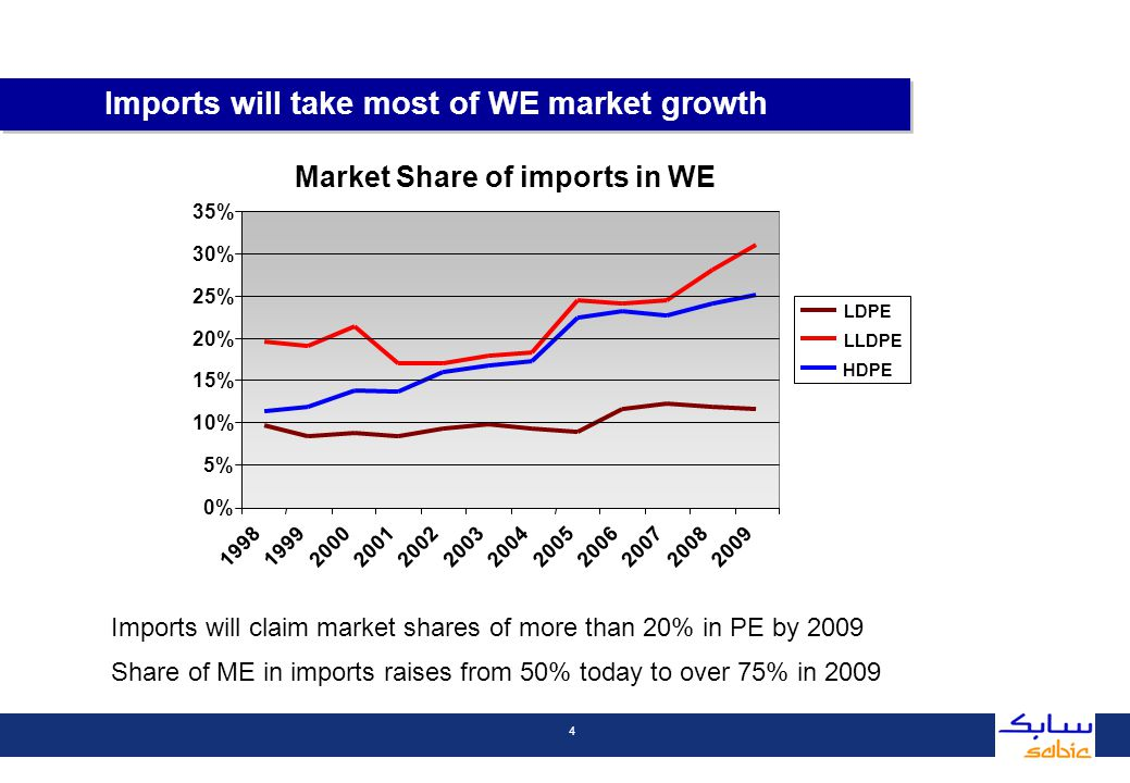 4 Imports will claim market shares of more than 20% in PE by 2009 Share of ME in imports raises from 50% today to over 75% in 2009 Imports will take most of WE market growth Market Share of imports in WE 0% 5% 10% 15% 20% 25% 30% 35% 199819992000200120022003200420052006200720082009 LDPE LLDPE HDPE