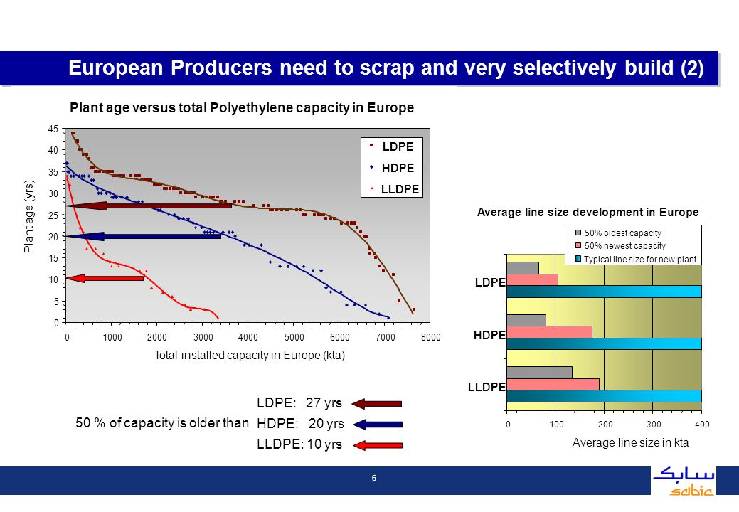 7 Oil and Naphtha determine WE integrated cost position OPEC can no longer control price within preferred range A paradigm shift in pricing is logical consequence Historical range Medium range Peak values Oil ($/bll) 15 - 25 25 – 45 > 45 AVG PE/PP (EUR/t) 500 - 1000 800 – 13001000 - 1500 Price levels will fluctuate between 800 and 1300 Euro/t Value Chain needs to absorb structural increased price levels (1) 0 200 400 600 800 1000 1200 1400 1600 0204060 Oil price in $/bll Polyolefine price in EUR/ton Historical range Medium range Peak values