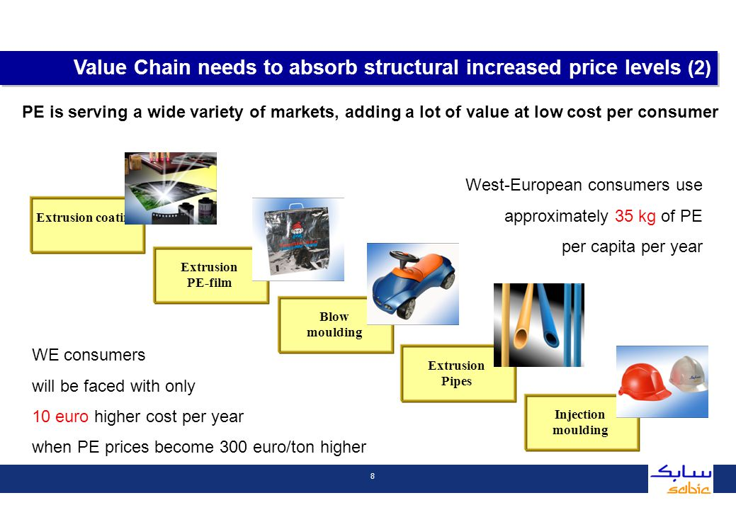 9 1.Competitive pressures in Europe 2.SABIC strategy 1.Competitive pressures in Europe Contents