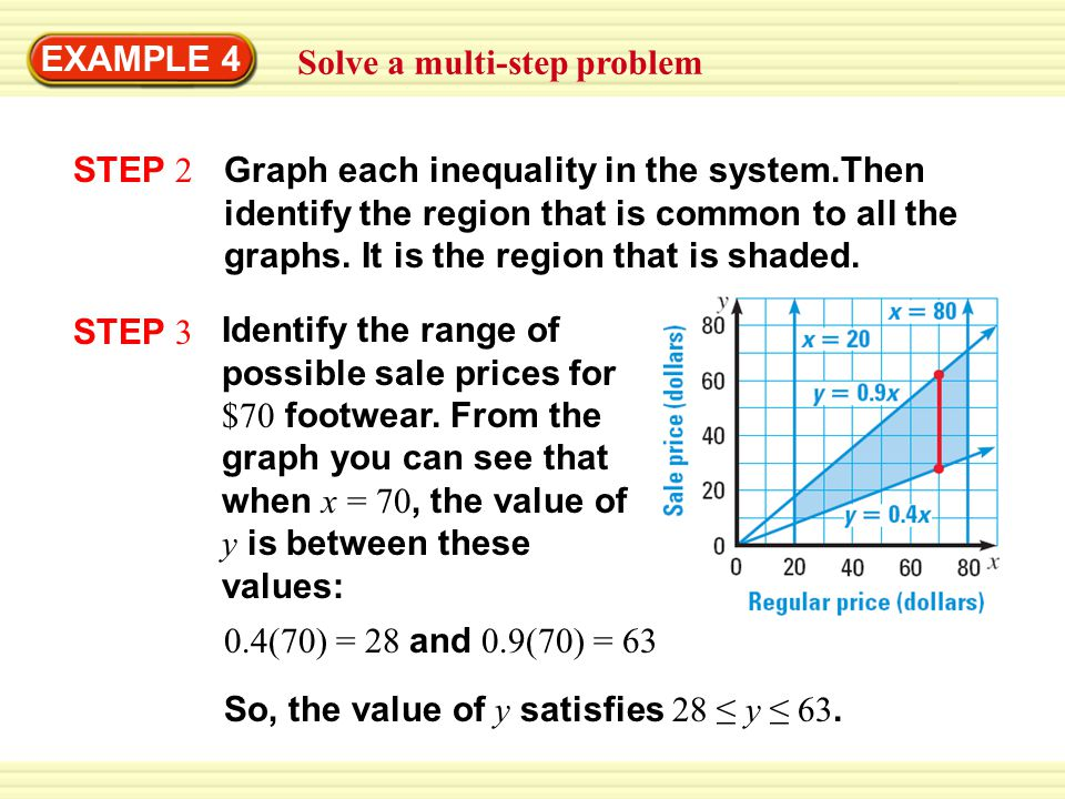 EXAMPLE 4 Solve a multi-step problem STEP 2 Graph each inequality in the system.Then identify the region that is common to all the graphs.