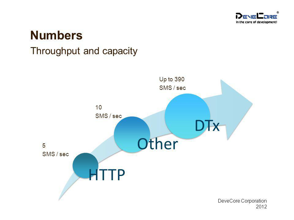 Numbers Throughput and capacity DeveCore Corporation 2012 HTTP Other DTx 5 SMS / sec 10 SMS / sec Up to 390 SMS / sec
