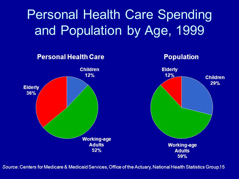 15 Personal Health Care Spending and Population by Age, 1999 PopulationPersonal Health Care Children 29% Working-age Adults 59% Elderly 12% Children 1
