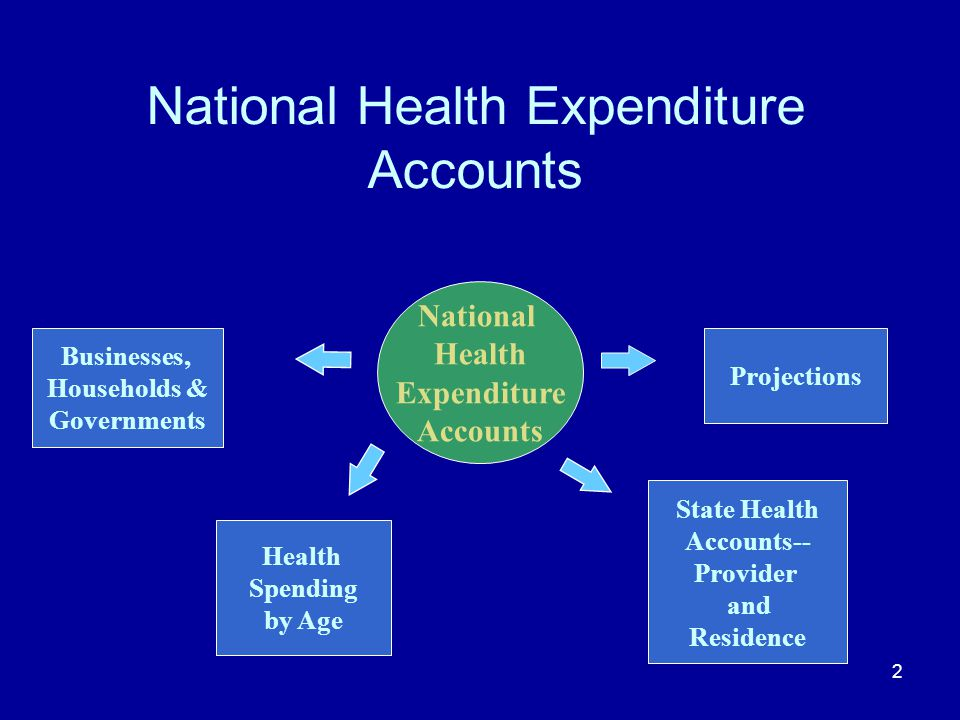 2 National Health Expenditure Accounts National Health Expenditure Accounts Health Spending by Age State Health Accounts-- Provider and Residence Proj