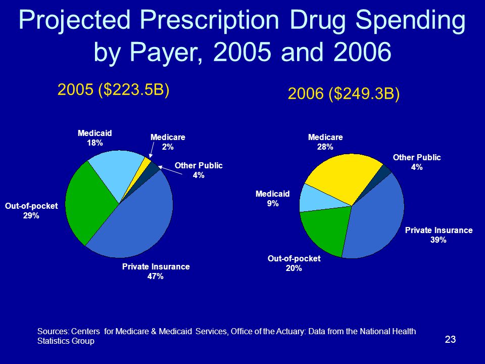 23 Projected Prescription Drug Spending by Payer, 2005 and 2006 Medicaid 18% Medicare 2% Out-of-pocket 29% Private Insurance 47% Other Public 4% 2006