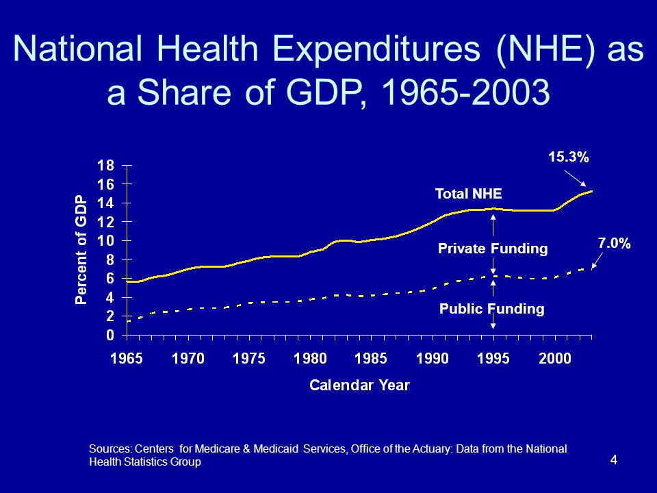 4 National Health Expenditures (NHE) as a Share of GDP, 1965-2003 15.3% Sources: Centers for Medicare & Medicaid Services, Office of the Actuary: Data