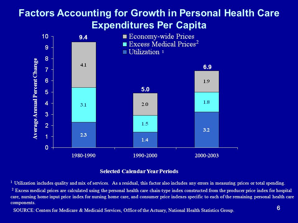 6 Factors Accounting for Growth in Personal Health Care Expenditures Per Capita Selected Calendar Year Periods Average Annual Percent Change 1 1 Utili
