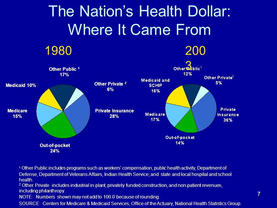 7 The Nations Health Dollar: Where It Came From 1 Other Public includes programs such as workers compensation, public health activity, Department of D