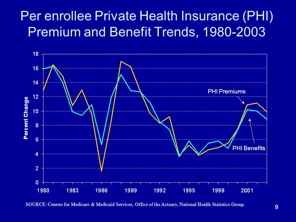 9 Per enrollee Private Health Insurance (PHI) Premium and Benefit Trends, 1980-2003 PHI Premiums PHI Benefits SOURCE: Centers for Medicare & Medicaid
