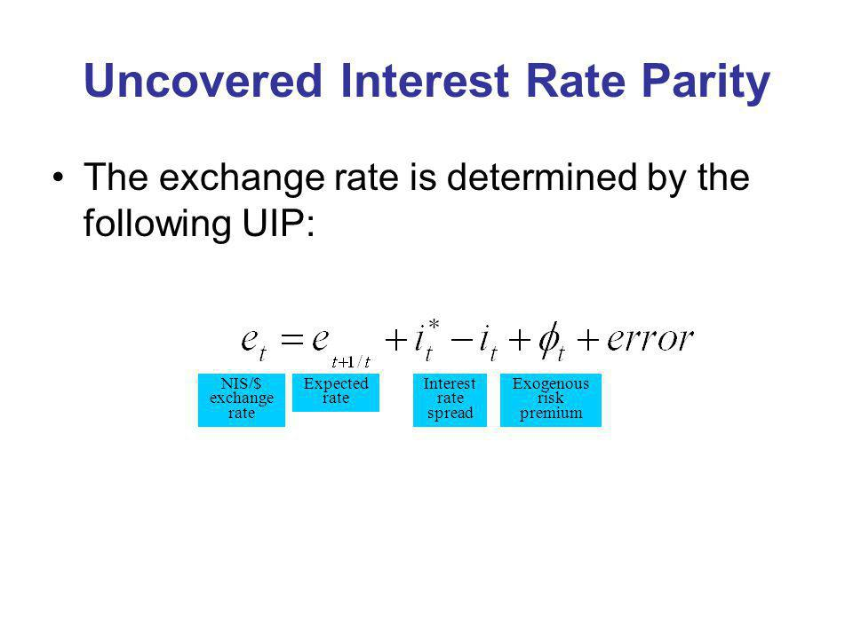 Uncovered Interest Rate Parity The exchange rate is determined by the following UIP: Exogenous risk premium Interest rate spread NIS/$ exchange rate Expected rate