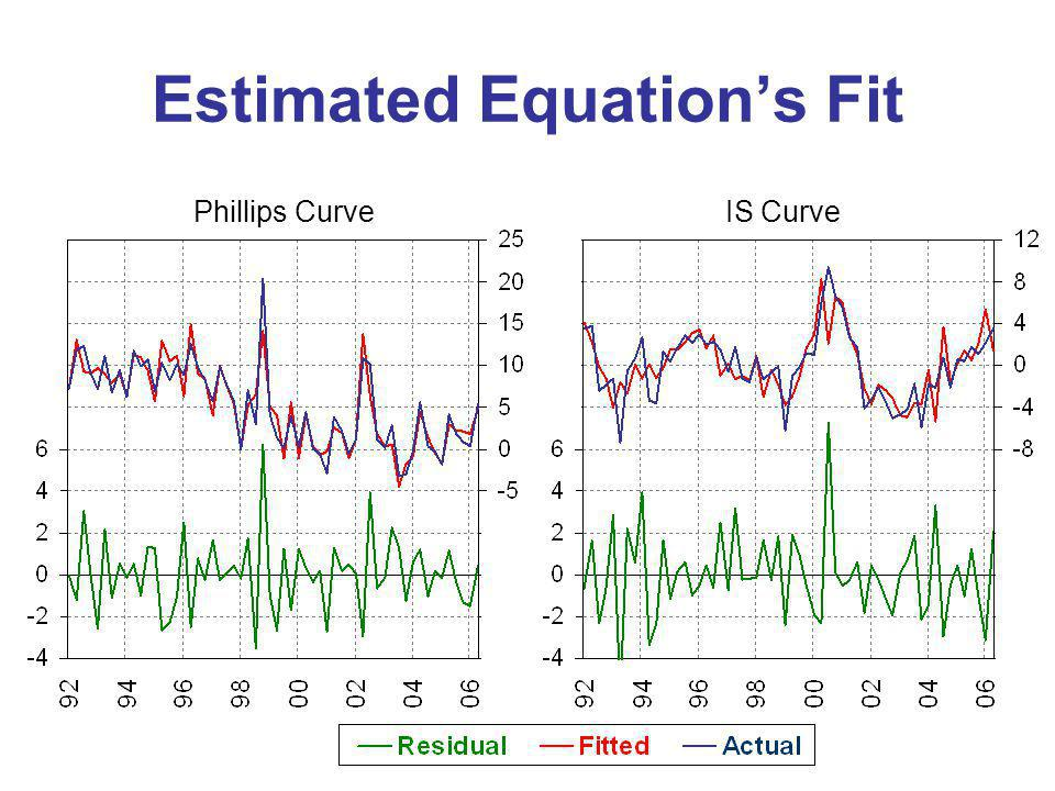 Estimated Equations Fit Phillips CurveIS Curve