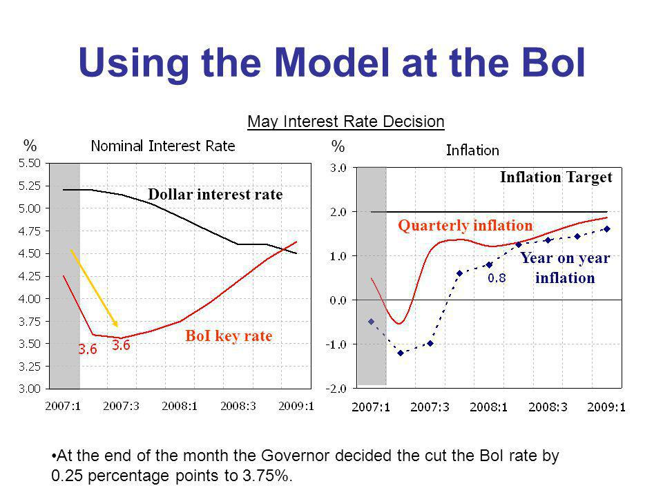 Using the Model at the BoI BoI key rate % Inflation Target % Quarterly inflation Year on year inflation Dollar interest rate At the end of the month t