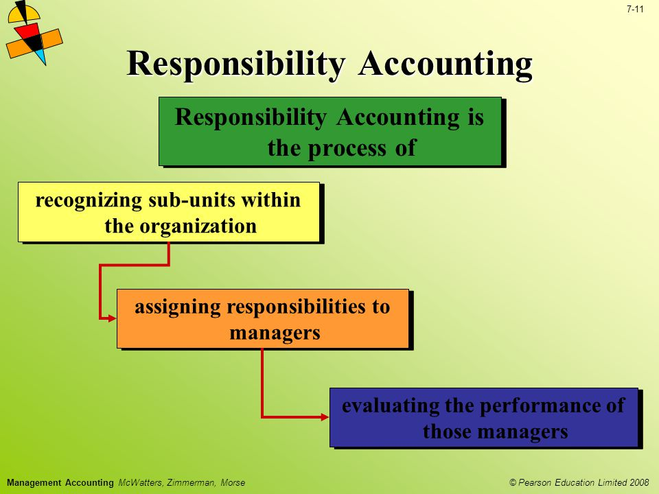 © Pearson Education Limited 2008 7-11 Management Accounting McWatters, Zimmerman, Morse Responsibility Accounting Responsibility Accounting is the process of recognizing sub-units within the organization assigning responsibilities to managers evaluating the performance of those managers