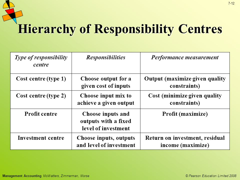 © Pearson Education Limited 2008 7-12 Management Accounting McWatters, Zimmerman, Morse Hierarchy of Responsibility Centres Type of responsibility centre ResponsibilitiesPerformance measurement Cost centre (type 1)Choose output for a given cost of inputs Output (maximize given quality constraints) Cost centre (type 2)Choose input mix to achieve a given output Cost (minimize given quality constraints) Profit centreChoose inputs and outputs with a fixed level of investment Profit (maximize) Investment centreChoose inputs, outputs and level of investment Return on investment, residual income (maximize)