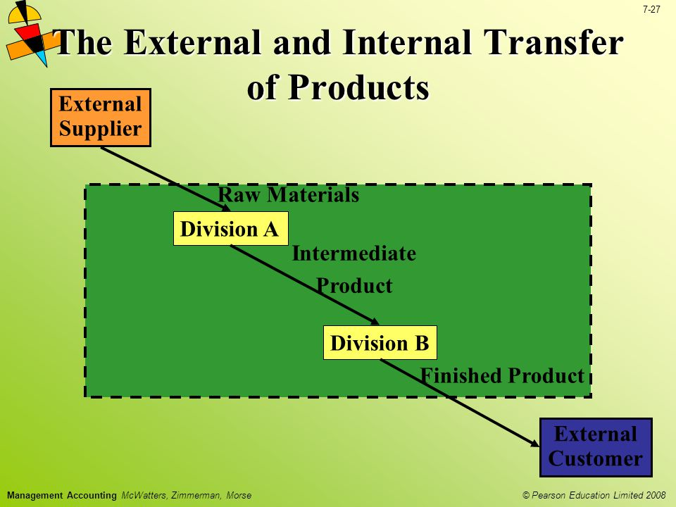 © Pearson Education Limited 2008 7-27 Management Accounting McWatters, Zimmerman, Morse The External and Internal Transfer of Products External Supplier Division A Division B External Customer Intermediate Product Finished Product Raw Materials