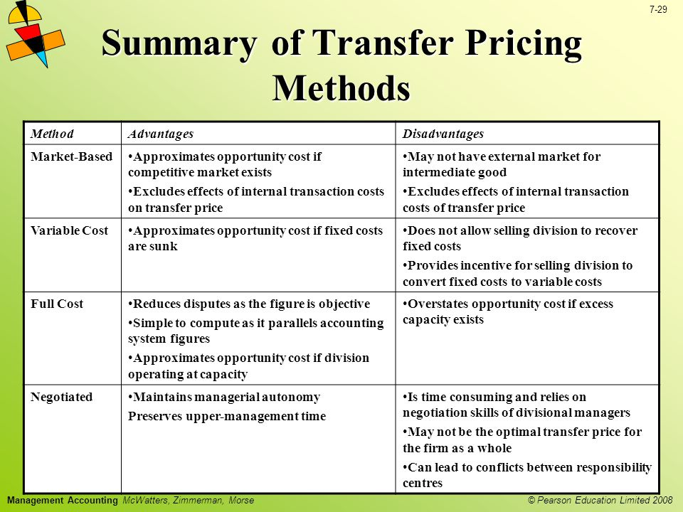 © Pearson Education Limited 2008 7-29 Management Accounting McWatters, Zimmerman, Morse Summary of Transfer Pricing Methods MethodAdvantagesDisadvantages Market-BasedApproximates opportunity cost if competitive market exists Excludes effects of internal transaction costs on transfer price May not have external market for intermediate good Excludes effects of internal transaction costs of transfer price Variable CostApproximates opportunity cost if fixed costs are sunk Does not allow selling division to recover fixed costs Provides incentive for selling division to convert fixed costs to variable costs Full CostReduces disputes as the figure is objective Simple to compute as it parallels accounting system figures Approximates opportunity cost if division operating at capacity Overstates opportunity cost if excess capacity exists NegotiatedMaintains managerial autonomy Preserves upper-management time Is time consuming and relies on negotiation skills of divisional managers May not be the optimal transfer price for the firm as a whole Can lead to conflicts between responsibility centres