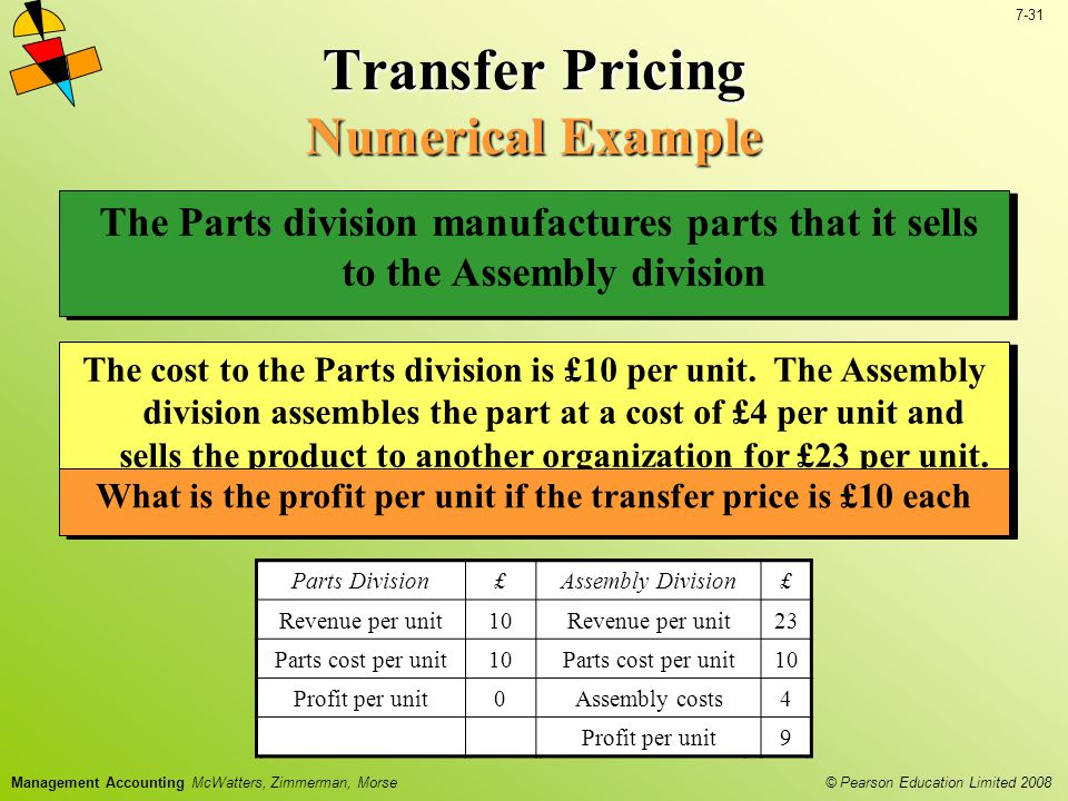 © Pearson Education Limited 2008 7-31 Management Accounting McWatters, Zimmerman, Morse Transfer Pricing Numerical Example Parts Division£Assembly Division£ Revenue per unit12Revenue per unit23 Parts cost per unit10Parts cost per unit12 Profit per unit2Assembly costs4 Profit per unit7 The Parts division manufactures parts that it sells to the Assembly division The cost to the Parts division is £10 per unit.