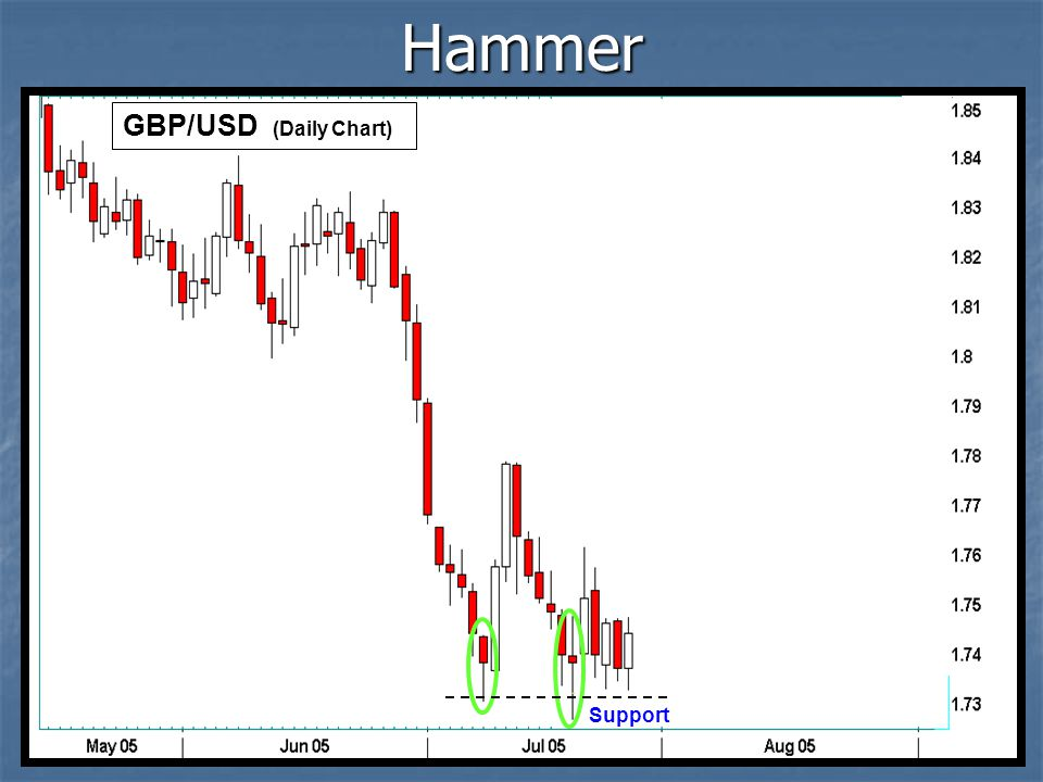 Hammer GBP/USD (Daily Chart) Support