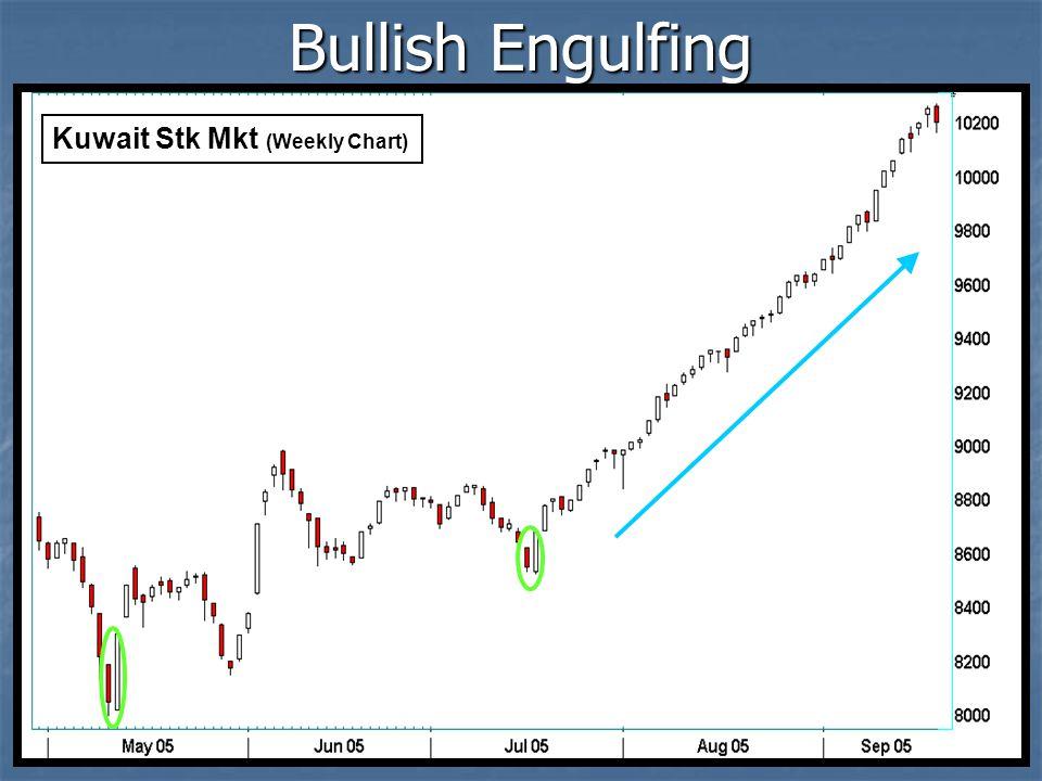 Kuwait Stk Mkt (Weekly Chart) Bullish Engulfing