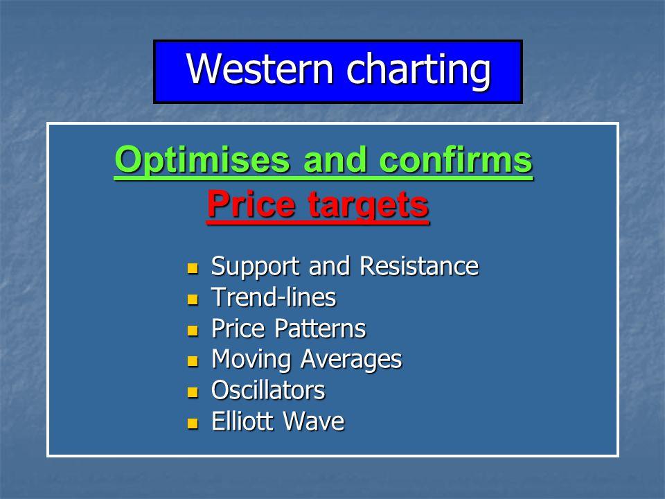 Support and Resistance Support and Resistance Trend-lines Trend-lines Price Patterns Price Patterns Moving Averages Moving Averages Oscillators Oscill
