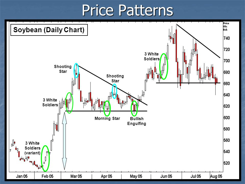 Soybean (Daily Chart) Price Patterns 3 White Soldiers Morning Star Bullish Engulfing 3 White Soldiers Shooting Star 3 White Soldiers (variant)