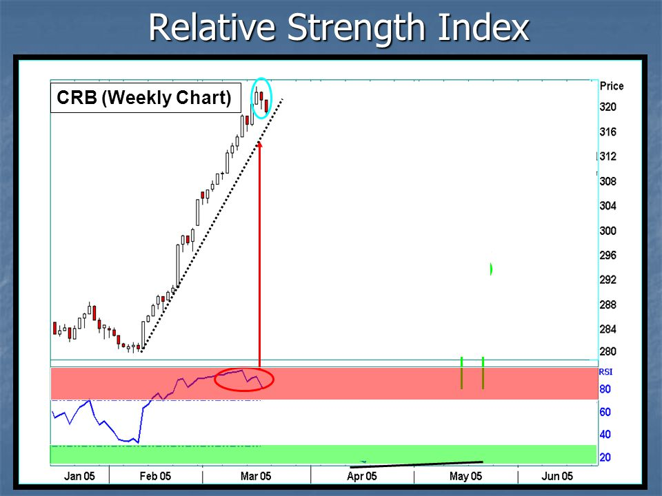 Relative Strength Index CRB (Weekly Chart)