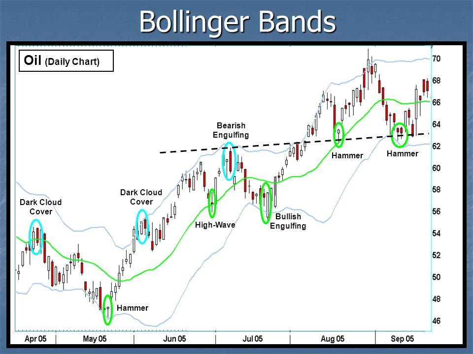 Bollinger Bands Dark Cloud Cover Hammer High-Wave Bullish Engulfing Bearish Engulfing Hammer Hammer Oil (Daily Chart)