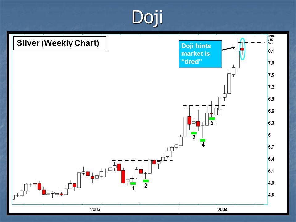 Doji Doji hints market is tired Silver (Weekly Chart) 1 2 4 3 5