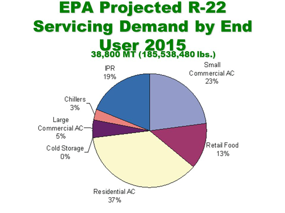 EPA Projected R-22 Servicing Demand by End User 2015 38,800 MT (185,538,480 lbs.)