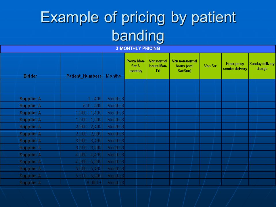 Example of pricing by patient banding