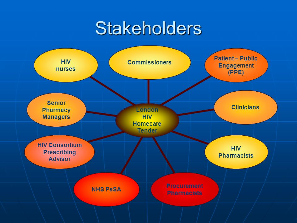 Design of Tendering Model - 2005 Framework contract Framework contract Suppliers are invited to price for a van or postal delivery depending on the number of patients they have on service Suppliers are invited to price for a van or postal delivery depending on the number of patients they have on service Patient bandings Patient bandings 3 monthly supply of patient medication (4 deliveries per year) 3 monthly supply of patient medication (4 deliveries per year) List A – ARVs (pan London contract prices) List A – ARVs (pan London contract prices) List B – miscellaneous (source at lowest cost) List B – miscellaneous (source at lowest cost) Suppliers must provide financial data to LSCG on a monthly basis Suppliers must provide financial data to LSCG on a monthly basis