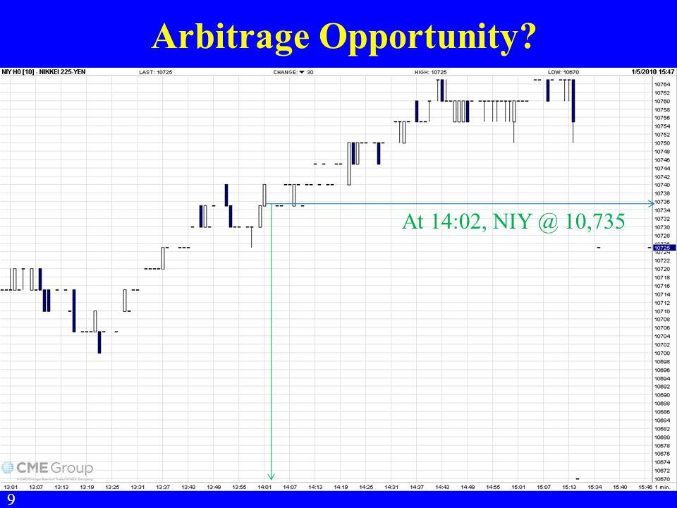 Arbitrage Opportunity? 9 At 14:02, NIY @ 10,735