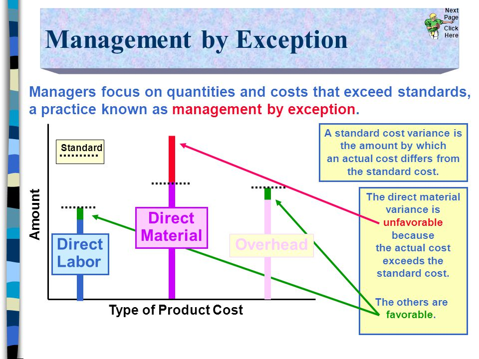 The direct material variance is unfavorable because the actual cost exceeds the standard cost.