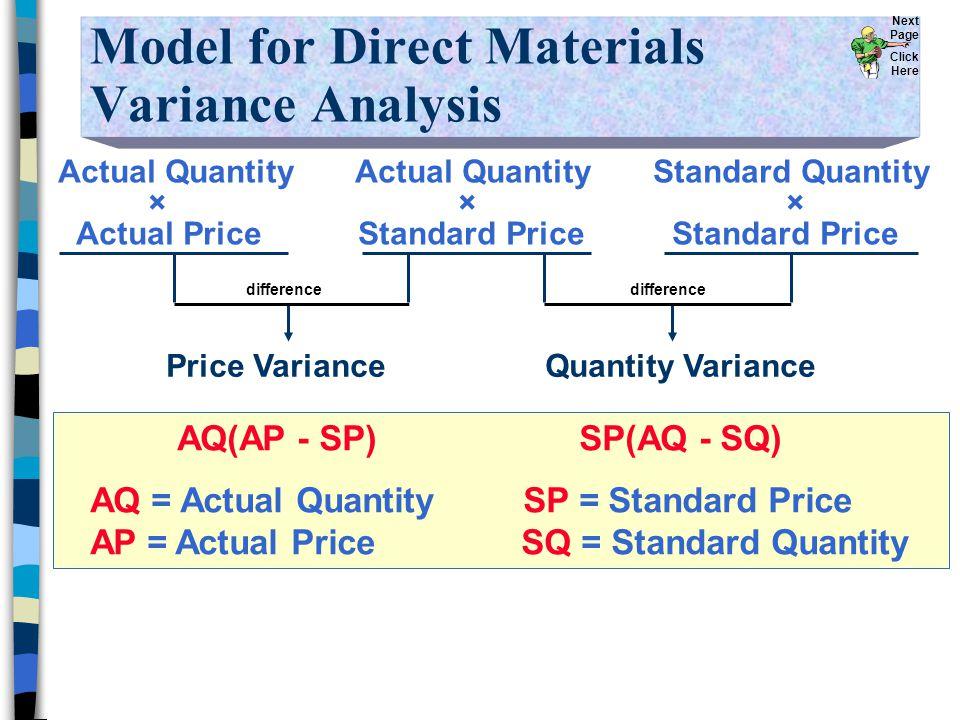 Model for Direct Materials Variance Analysis Actual Quantity Actual Quantity Standard Quantity × × × Actual Price Standard Price Standard Price Price VarianceQuantity Variance Next Page Click Here difference AQ(AP - SP) SP(AQ - SQ) AQ = Actual Quantity SP = Standard Price AP = Actual Price SQ = Standard Quantity