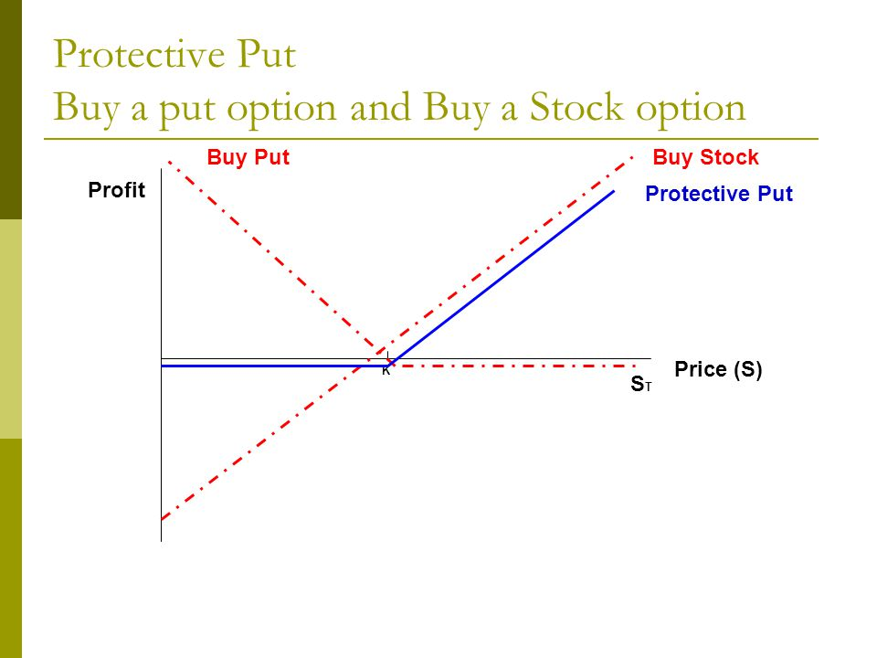 Protective Put Buy a put option and Buy a Stock option Profit Price (S) K STST Buy Put Protective Put Buy Stock