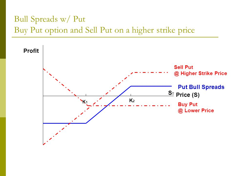 Bull Spreads w/ Put Buy Put option and Sell Put on a higher strike price Profit Price (S) K1K1 STST Buy Put @ Lower Price Put Bull Spreads Sell Put @