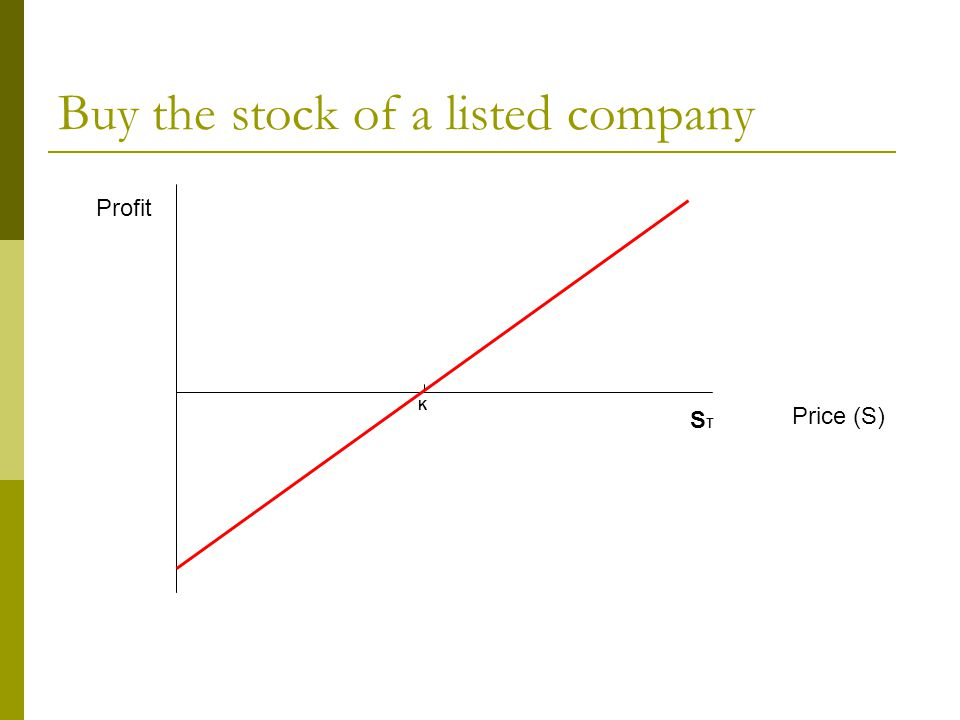 Buy the stock of a listed company Profit Price (S) K STST