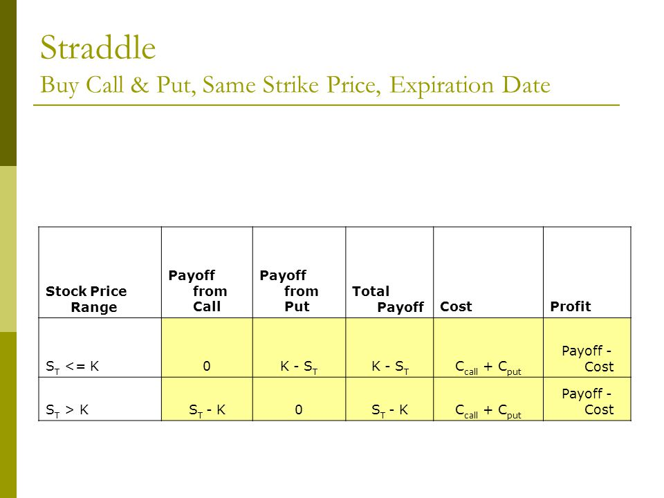 Straddle Buy Call & Put, Same Strike Price, Expiration Date Stock Price Range Payoff from Call Payoff from Put Total PayoffCostProfit S T <= K0K - S T