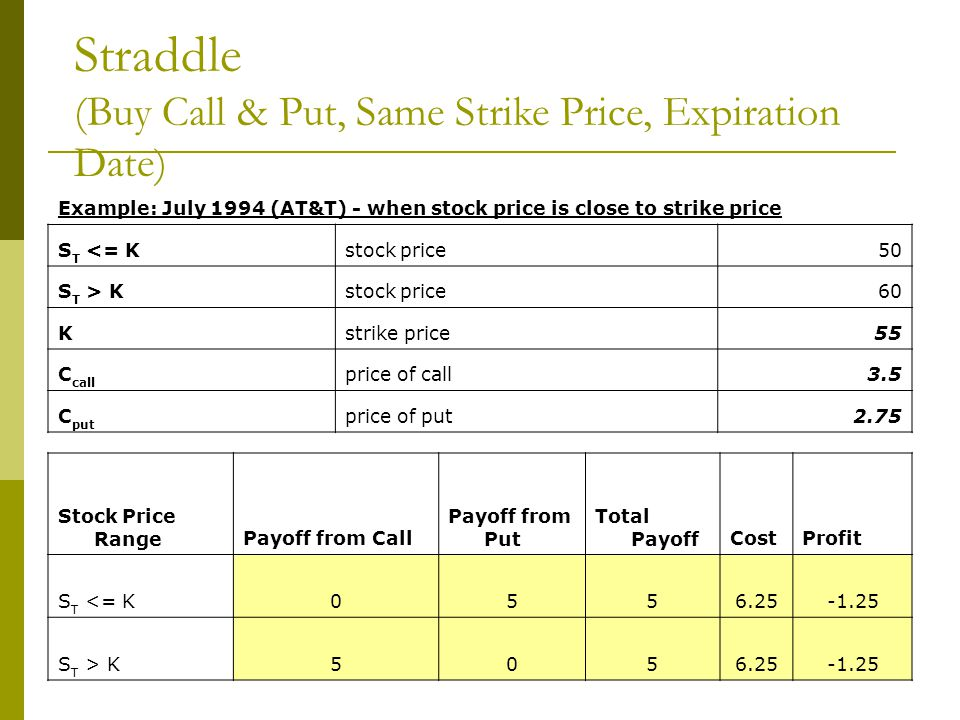 Straddle (Buy Call & Put, Same Strike Price, Expiration Date) Example: July 1994 (AT&T) - when stock price is close to strike price S T <= Kstock pric
