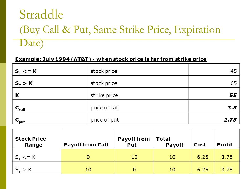 Example: July 1994 (AT&T) - when stock price is far from strike price S T <= Kstock price45 S T > Kstock price65 Kstrike price55 C call price of call3
