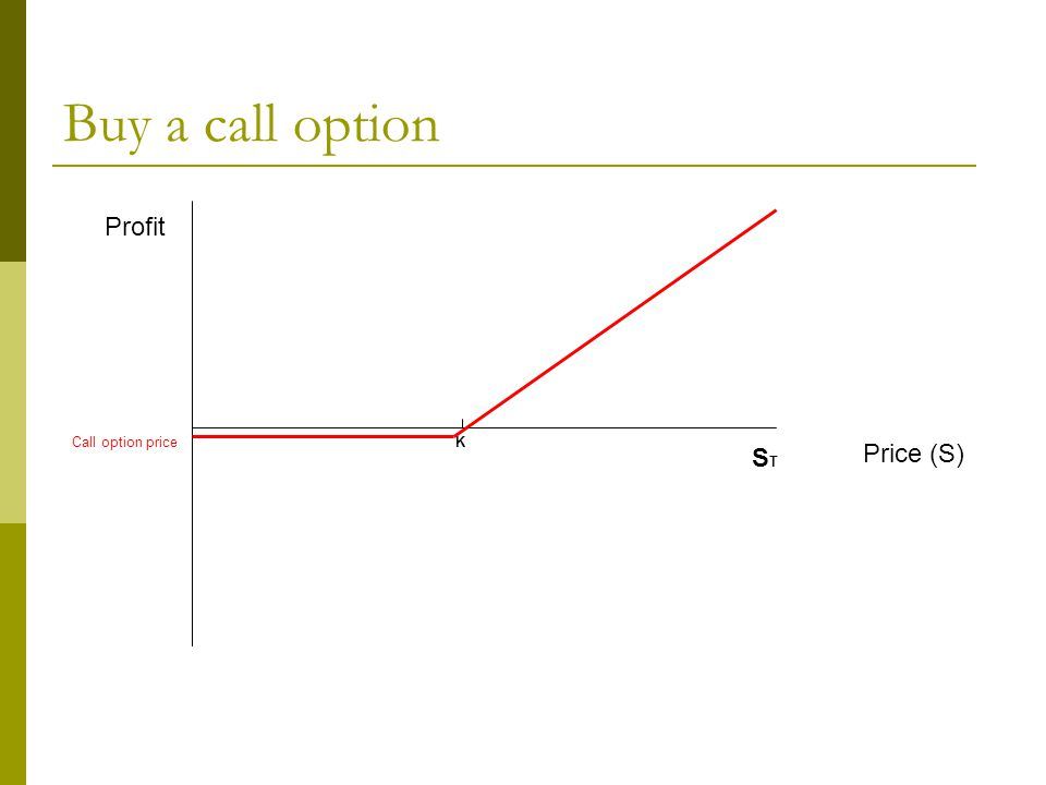 Buy a call option Profit Price (S) K STST Call option price