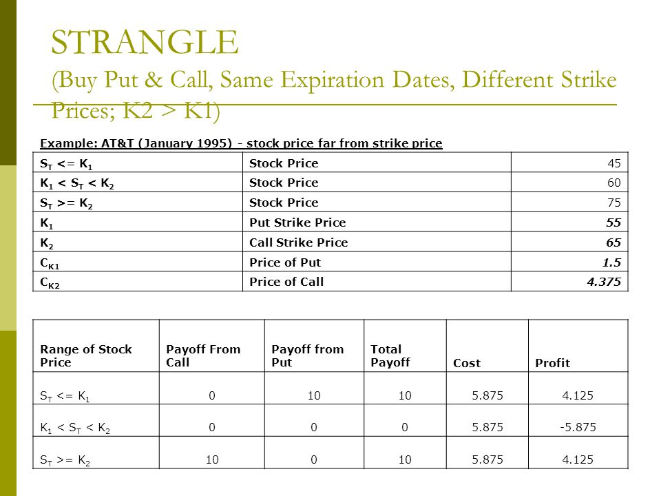 STRANGLE (Buy Put & Call, Same Expiration Dates, Different Strike Prices; K2 > K1) Example: AT&T (January 1995) - stock price far from strike price S